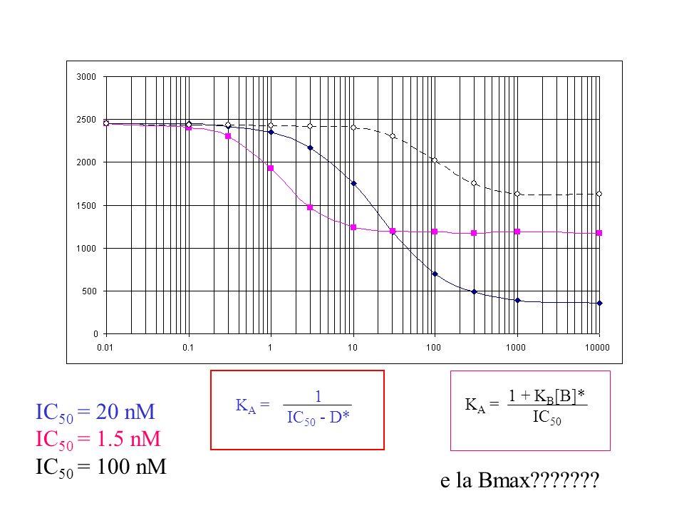 IC50 = 20 nM IC50 = 1.5 nM IC50 = 100 nM e la Bmax 1 1 + KB[B]*
